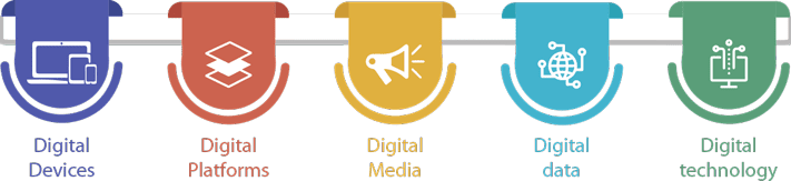 Image result for The 5Ds of digital marketing